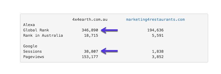 تفاوت بین الکسا و google analytics