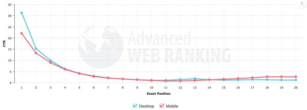 میزان کلیک شدن روی نتایج اول موتور های جستجو