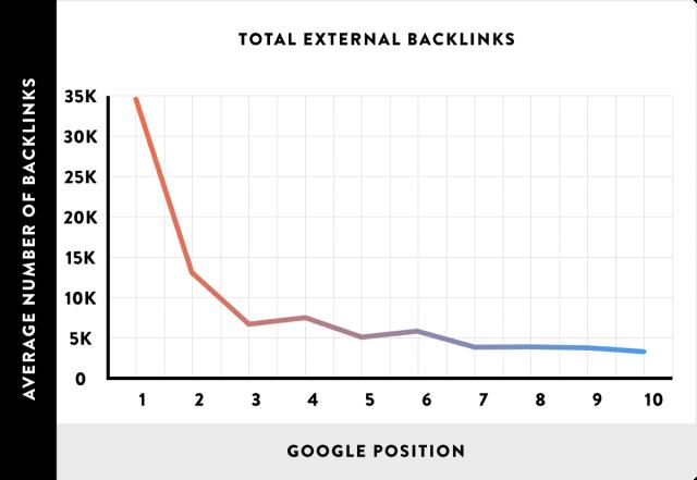 تاثیر بک لینک ها در رتبه سایت ها
