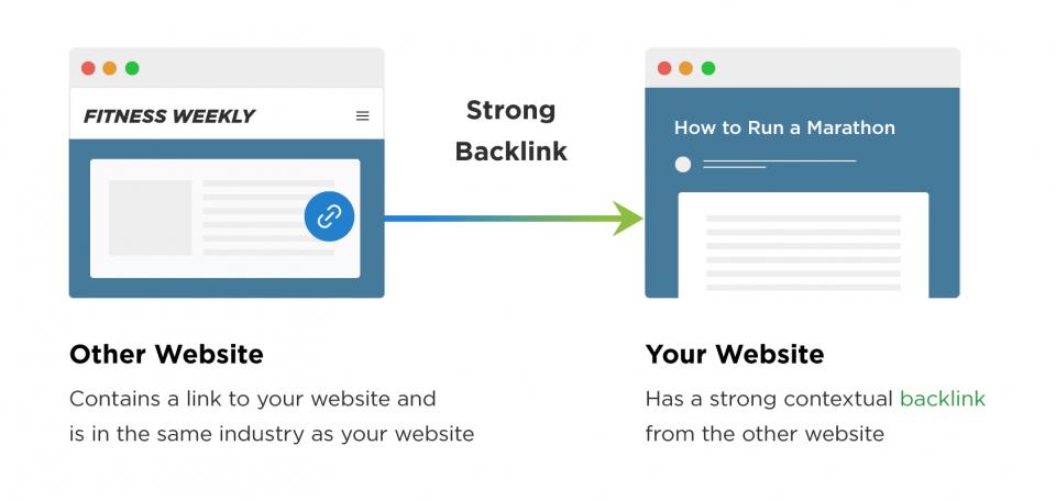 سایت که به شما لینک می دهد بهتر است در یک حوزه ی کاری با شما باشد